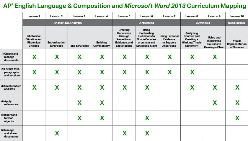 ap language and composition essays 2013 Ap® english language and composition 2013 scoring guidelines question 3 general directions: this scoring guide will be useful for most of the essays you read.