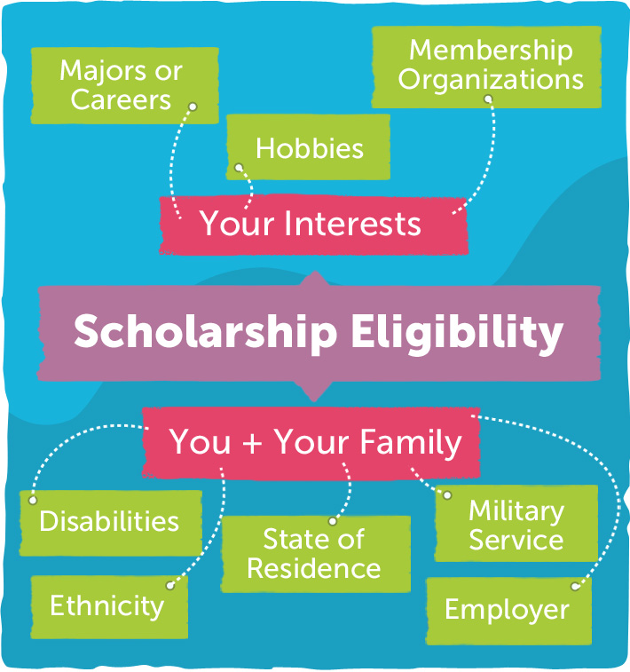 achievement, need or both. Many scholarships have other requirements ...