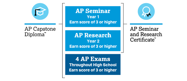 The graphic consists of a vertical column with multiple rows of text. The column is broken into three main sections. The top section has the heading AP Seminar. Under this heading are two rows of text, as follows: Year 1; Earn score of 3 or higher. The middle section has the heading AP Research. Under this heading are two rows of text as follows: Year 2; Earn score of 3 or higher. The bottom section consists of the heading 4 AP Exams. Underneath the heading is the following text: Throughout High School; Earn score of 3 or higher. Along the left side of the vertical column is a bracket labeled AP Capstone Diploma. The bracket includes all three sections of the vertical column. Along the right side of the column is a bracket labeled AP Seminar and Research Certificate. This bracket includes only the AP Seminar and AP Research sections of the column.
