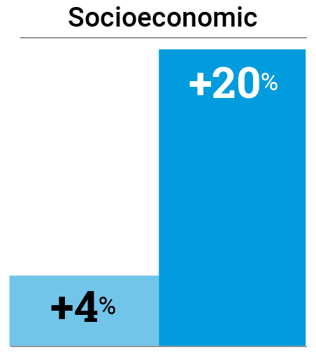 For Socioeconomic: Light blue bar showing +4% and a dark blue bar showing +20%