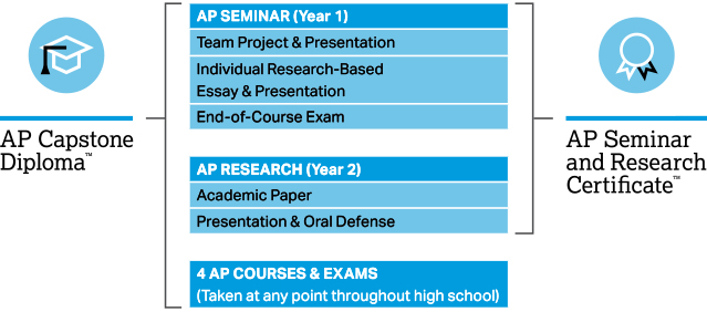 The graphic consists of a vertical column with multiple rows of text. The column is broken into three main sections. The top section has the heading AP Seminar open parenthesis Year 1 close parenthesis. Under this heading are three rows of text, as follows: Team Project and Presentation; Individual Research-Based Essay and Presentation; and End of Course Exam. The middle section has the heading AP Research open parenthesis year 2 close parenthesis. Under this heading are two rows of text as follows: Academic Paper and Presentation and Oral Defense. The bottom section consists of the heading 4 AP Courses and Exams. Underneath the heading is the following text: open parenthesis Taken at any point throughout high school close parenthesis. Along the left side of the vertical column is a bracket labeled AP Capstone Diploma. The bracket includes all three sections of the vertical column. Along the right side of the column is a bracket labeled AP Seminar and Research Certificate. This bracket includes only the AP Seminar and AP Research sections of the column.