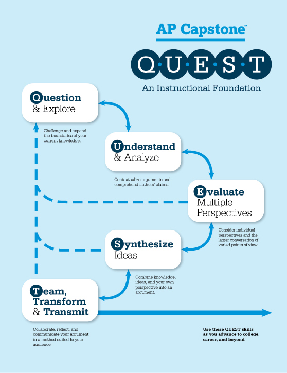 The graphic is titled QUEST: An Instructional Foundation. The graphic consists of five boxes arranged in a sideways V shape. Each box contains text, and there is smaller text below each box. The first letter in each box is emphasized, spelling the word QUEST. The text associated with each box is as follows, from top to bottom of the graphic: First box: Question and Explore: Challenge and expand the boundaries of your current knowledge. Second box: Understand and Analyze: Contextualize arguments and comprehend authors' claims. Third box: Evaluate Multiple Perspectives: Consider individual perspectives and the larger conversation of varied points of view. Fourth box: Synthesize Ideas: Combine knowledge, ideas, and your own perspective into an argument. Fifth box: Team, Transform, and Transmit: Collaborate, reflect, and communicate your argument in a method suited to your audience. Each box is connected to the subsequent one below it by a bidirectional solid arrow. There are dotted arrows from the third, fourth, and fifth boxes back up to the first box. Another arrow extends from the fifth box and points toward the right edge of the page. It is labeled with the following text: Use these QUEST skills as you advance to college, career, and beyond.