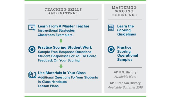 AP Professional Development Modules Chart