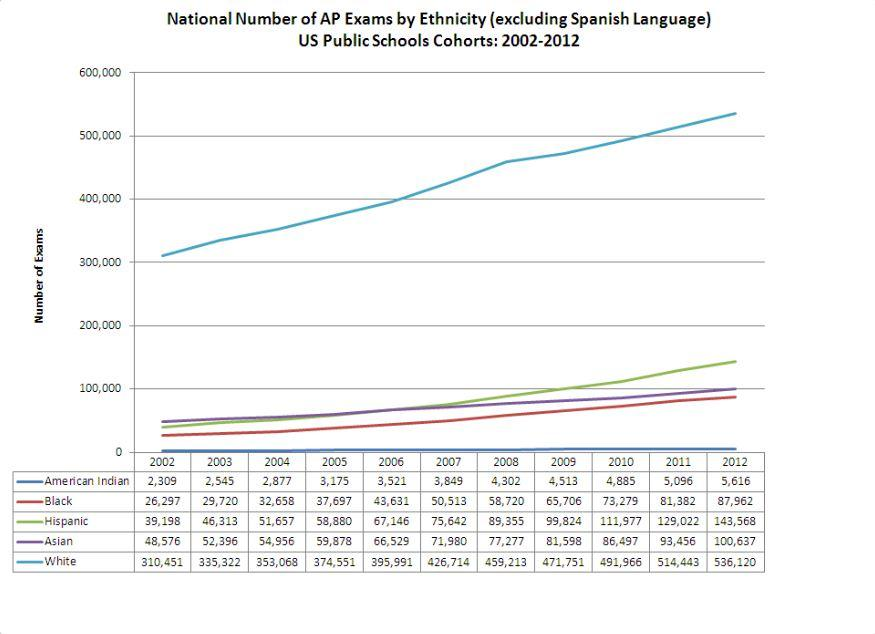 National Number of AP Exams by Ethnicity (excluding Spanish Language)