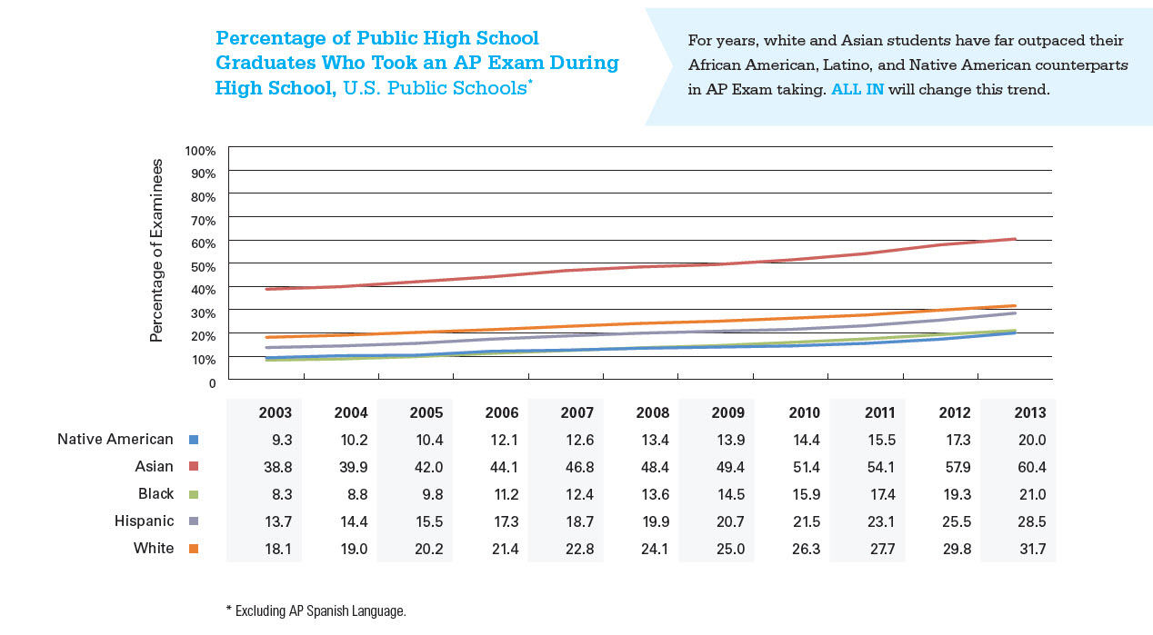 Graph depicting the percentage of public high school graduates who took an AP Exam during high school in U.S. Public Schools between 2003 and 2013. The graph excludes AP Spanish Language exams. The graph shows the percentage of graduates along took an AP Exam during high school among Native American, Asian, Black, Hispanic and White students. For years, white and Asian students have far outpaced their African American, Latino, and Native American counterparts in AP Exam taking. The goal of the All In campaign is to change this trend.