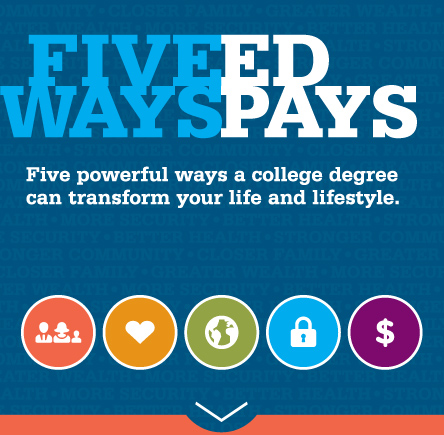 Five Ed Ways Pays - Five powerful ways a college degree can transform your life and lifestyle.