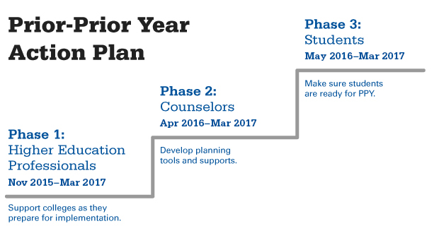 This graphic details the Prior-Prior Year Action Plan. Phase 1: Higher Education Professionals. Nov 2015-Mar 2017. Support colleges as they prepare for implementation. Phase 2: Counselors. Apr 2016-Mar 2017. Develop planning tools and supports. Phase 3: Students. May 2016-Mar 2017. Make sure students are ready for PPY.