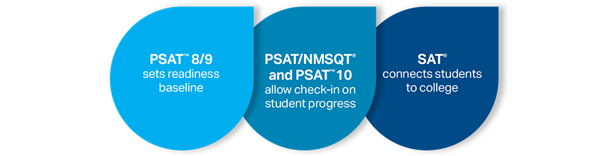 SAT Suite. The PSAT 8/8 is the baseline. PSAT/NMSQT and PSAT 10 allows check-in on student progress. The SAT connects students to college.
