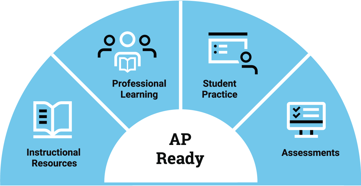 How It Works Pre Ap The College Board